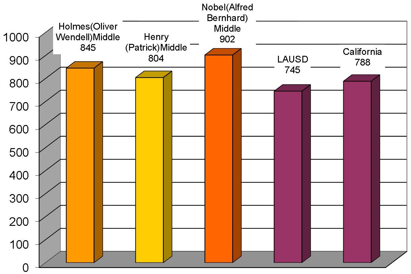 Comparison of API scores of Middle Schools in 2011-2012